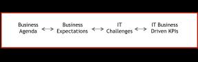 IT business driven KPIs